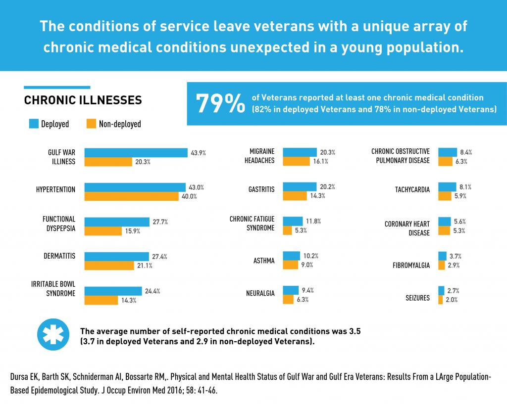 Veterans Chronic Illnesses infographic