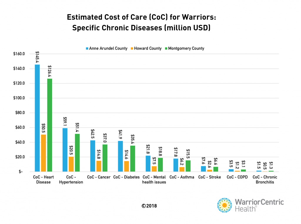 estimate cost of care for warriors graph