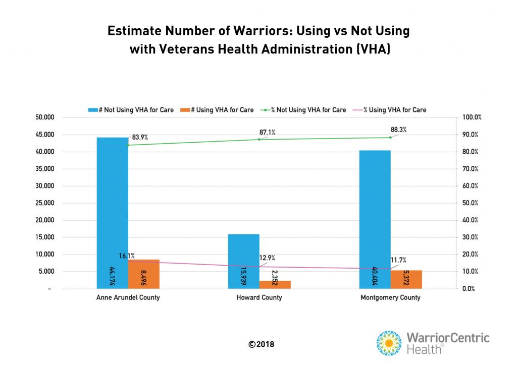 estimate number of warriors veteran health administration graph