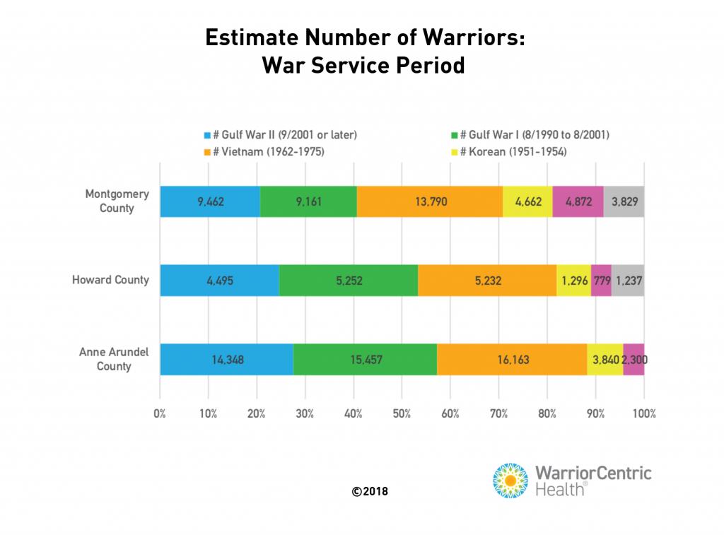 Estimate number of warriors bar chart