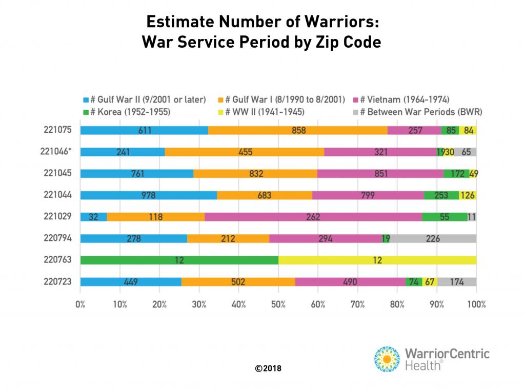 Estimate number of warriors war service period by zip code graph