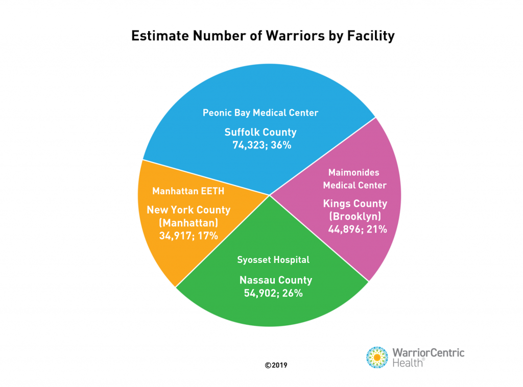 estimate number of warriors by facility pie chart