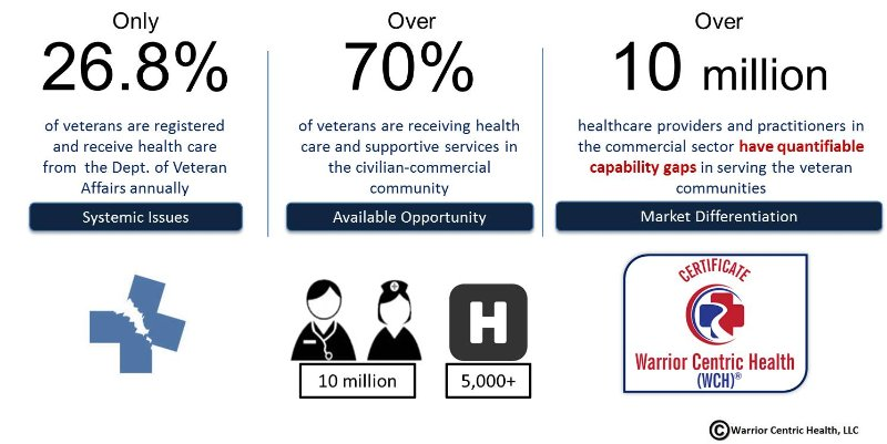 COMMERCIAL HOSPITALS ALREADY ACCEPT VETERANS. THEY JUST DON'T KNOW IT. | Warrior Centric Health