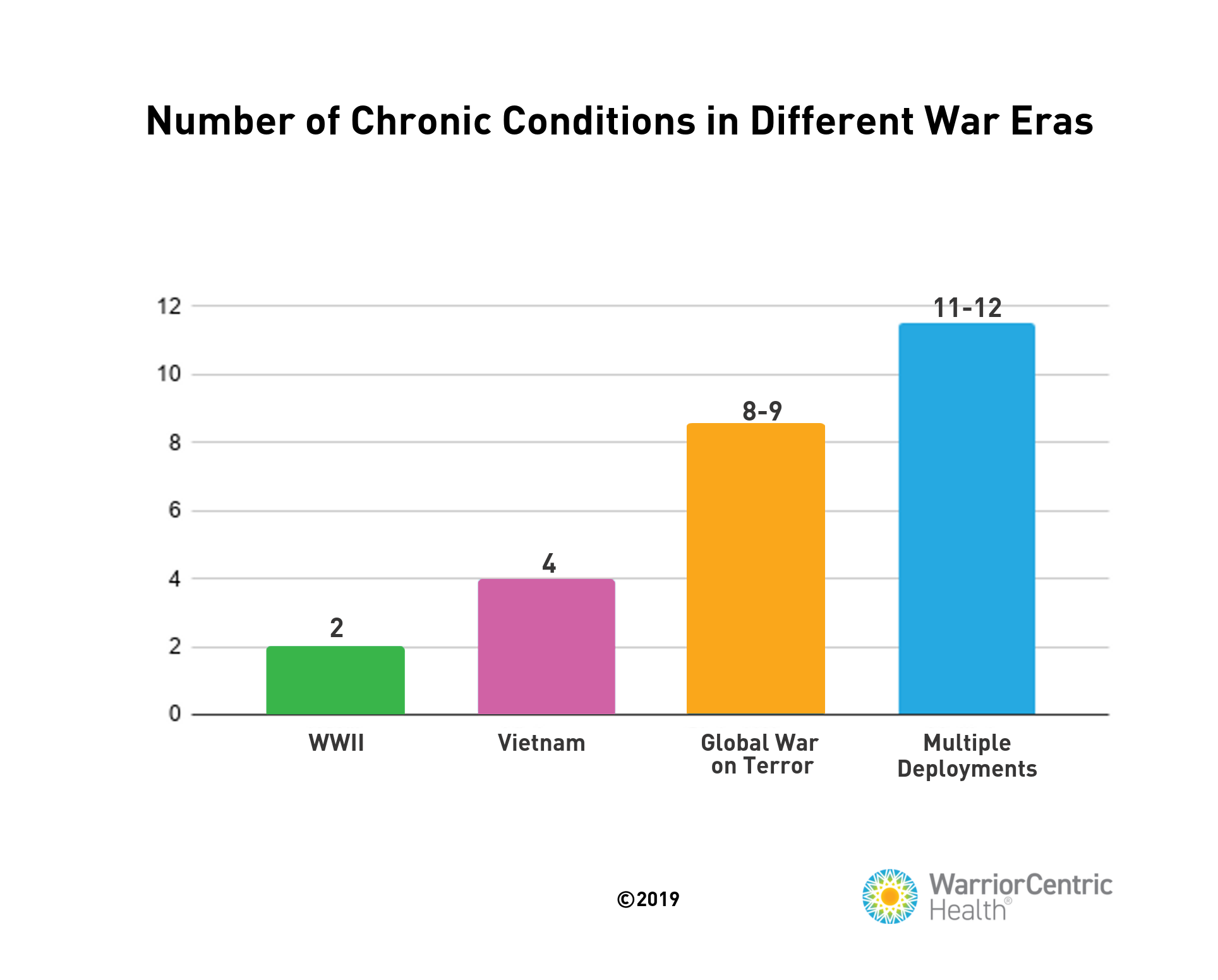 Chronic Conditions Bar Graph