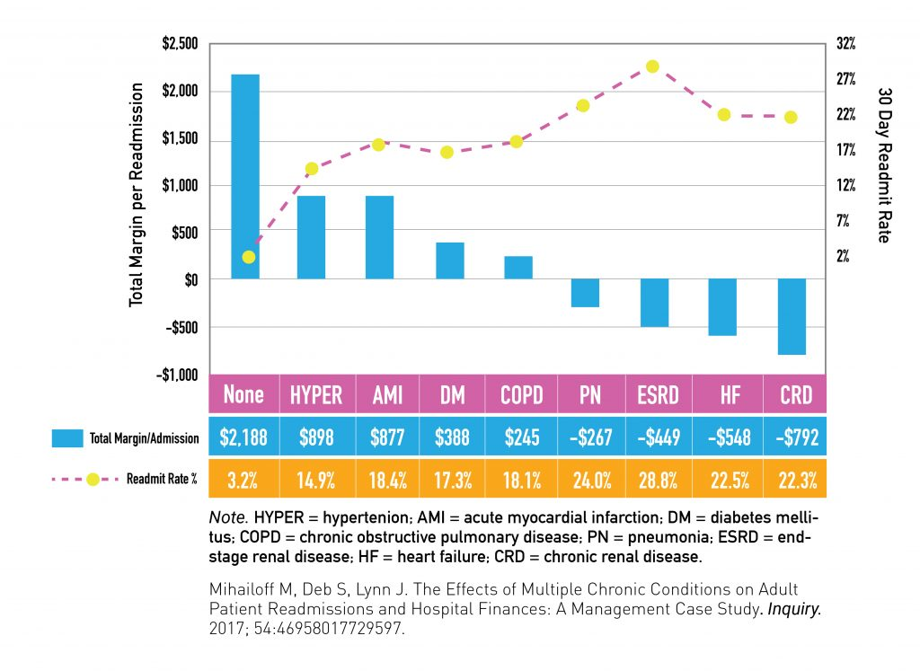 Chart showing total hospital readmissions for veterans