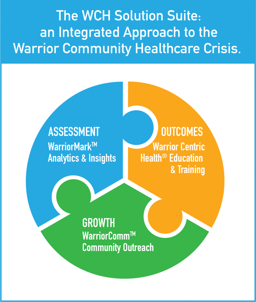 WarriorMark Puzzle Graph